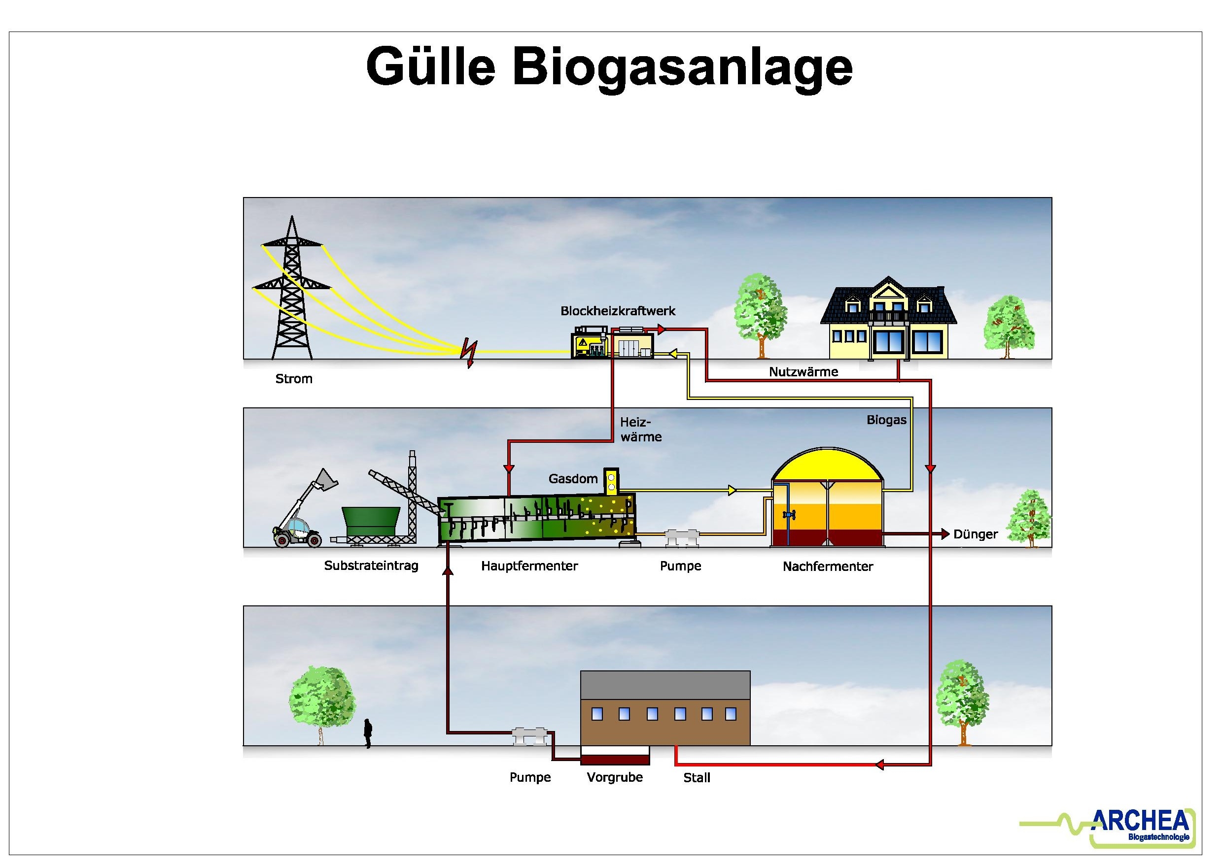 biogas power plant flow diagram  biogas  free engine image